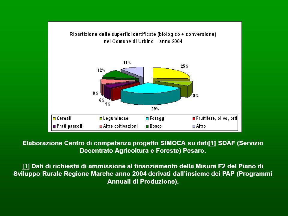 Elaborazione Centro di competenza progetto SIMOCA su dati[1] SDAF (Servizio Decentrato Agricoltura e Foreste) Pesaro.
